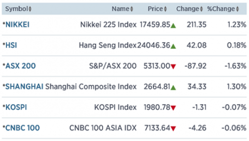 India 1,4% omhoog