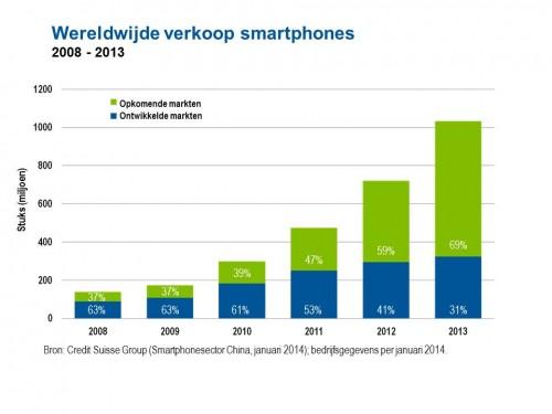 wereldwijde verkoop smartphones