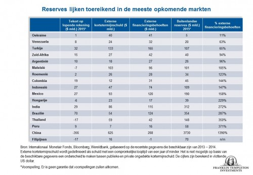 Reservesopkomende markten