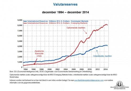 Valutareserves