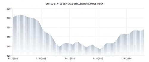 SLI: huizenmarkt verbetert