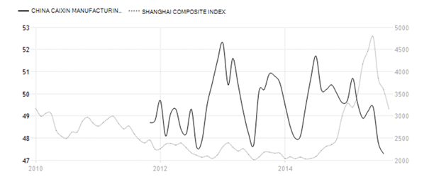 Chinese economie krimpt