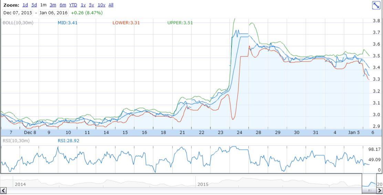Barclays verlaagt advies PostNL | Bull Up Beleggerclub Aandeel Postnl