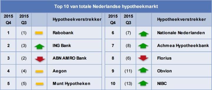 Grootbanken leveren opnieuw in op hypotheekmarkt