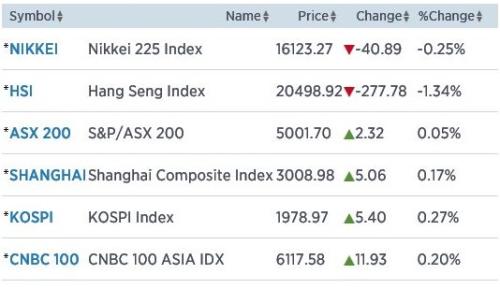 Nikkei verliest 0,25%
