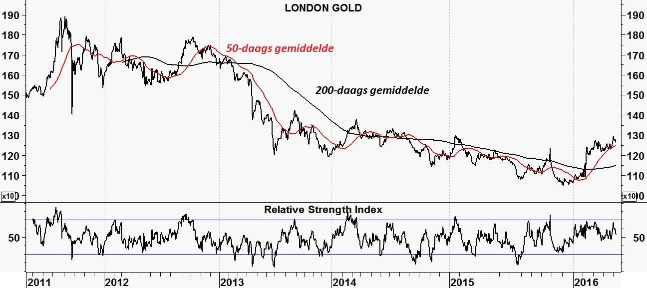 Solita Marcelli (JP Morgan): 'Stap in goud'