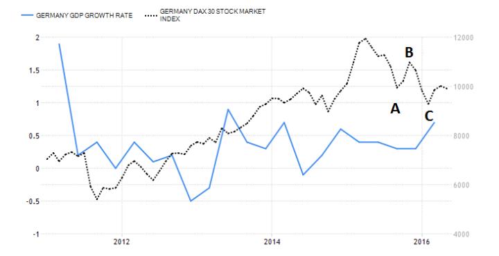 Groei Duitse economie mooie opsteker
