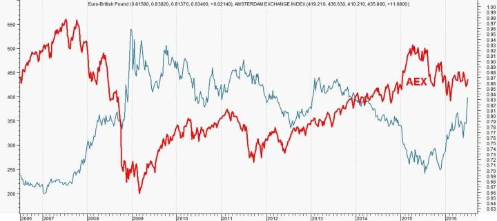 Relatie Tussen Euro Pond En Aex