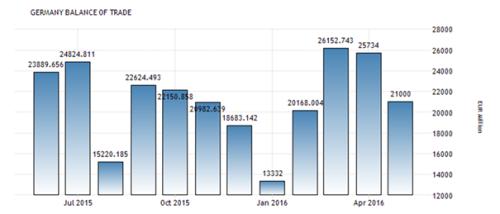 Haarscheurtjes Duitse handelsbalans