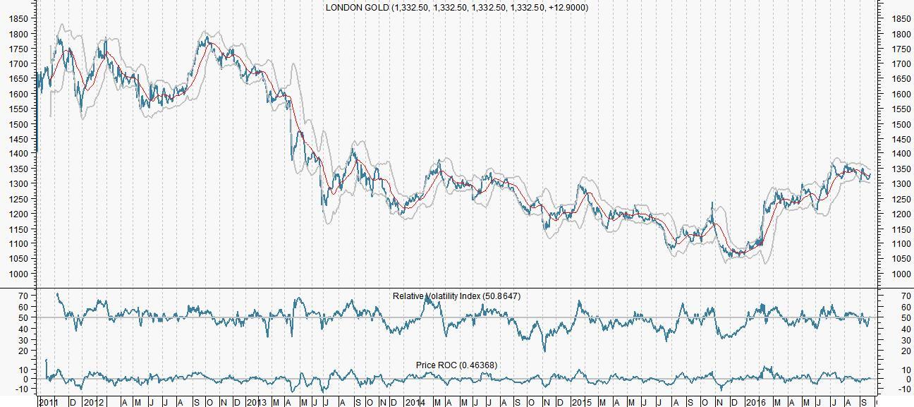 Nitesh Shah (ETFS): Stijging goudprijs beperkt