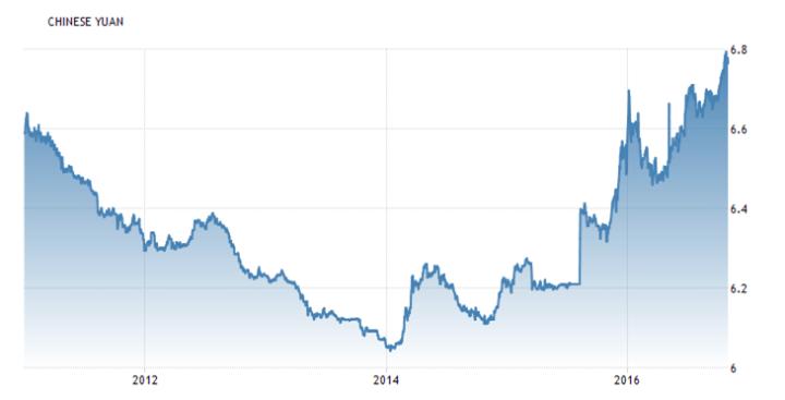 Devaluatie yuan grootste bedreiging wereldeconomie