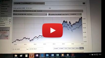EA MSCI World Index