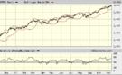 Top-10 MINST RISKANTE Dow-aandelen