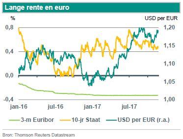 Nico Klene (ABN Amro): 'Doel euro/dollar verlaagd'
