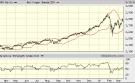Dow Jones: Haarscheurtjes