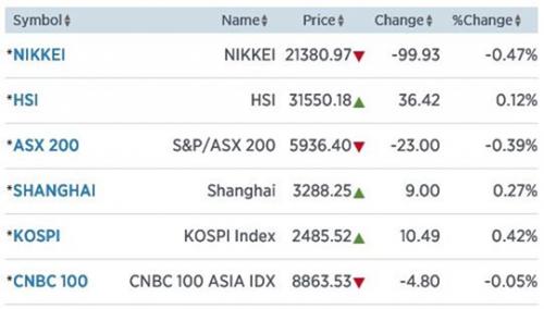 Azië loopt verlies in