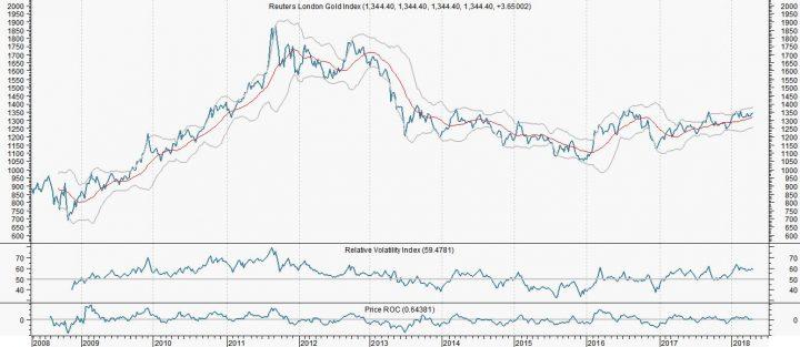 Goud biedt te weinig potentie voor traders
