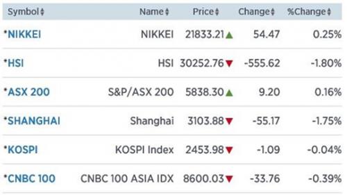 Chinese markten hard onderuit