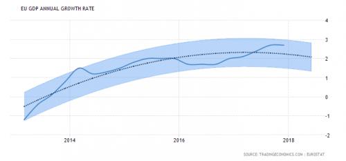 Economische modellen laten geen eenduidige trend zien