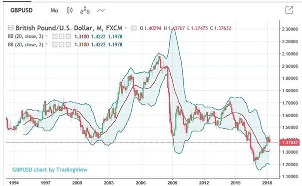 Pond/dollar even onder druk, daarna naar 1,54