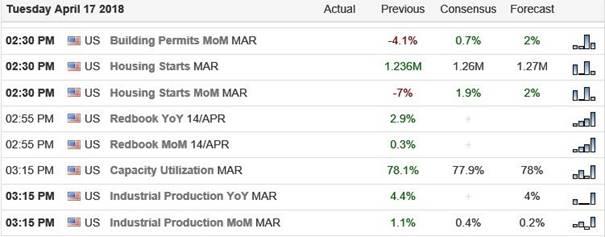 Nasdaq: Dubbele top op 7.600. MarkMobius verwacht beurscorrectie van 30%
