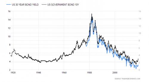 Oeps. Hogere rente VS leidt tot hogere koersen, meent Lucas Daalder
