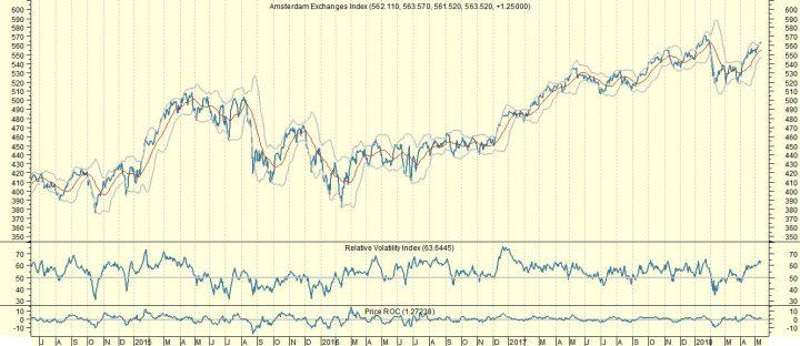 AEX: Duitse economie zwakt af