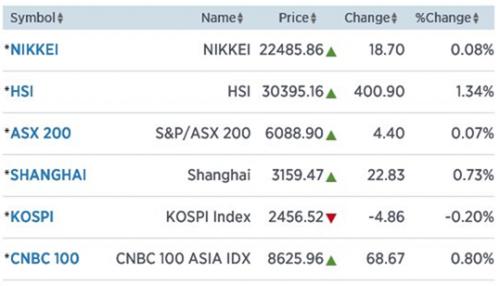 Dollar, Brent en goud staan op punt van kentering