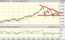 Vraagtekens bij opwaartse kracht S&P