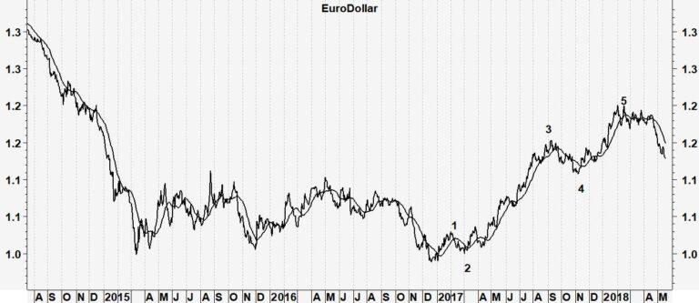 Euro/dollar zoekt steun
