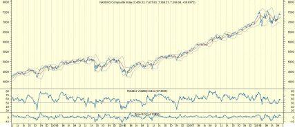 Amerikaanse markten verder omhoog
