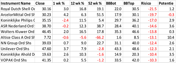 AEX: Waarom centrale banken moeilijk kunnen verkrappen