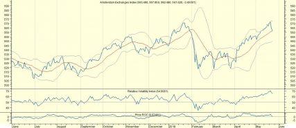AEX: Wees niet overmoedig met een stijging van 0,5%