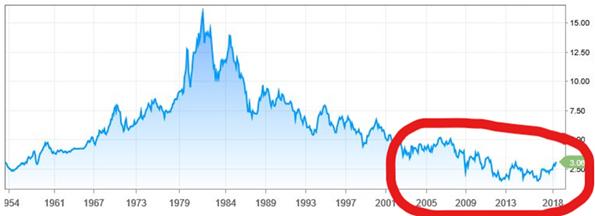 AEX: Wellicht even ongevoelig voor stijging  rente als dollar