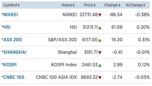 Azië verdeeld door Amerikaanse rente
