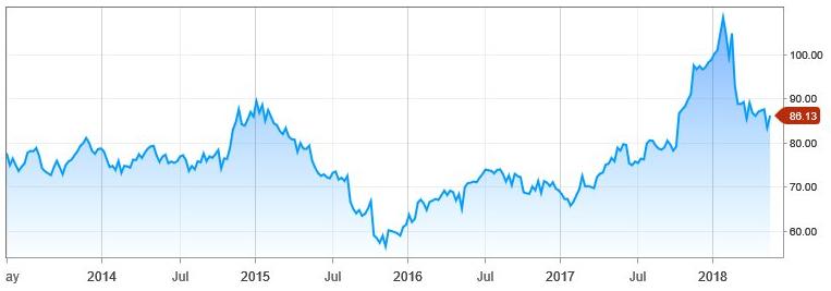 Walmart: Goede cijfers, tegenvallende chart