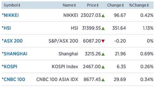 Azië: Kansen met dollar en goud