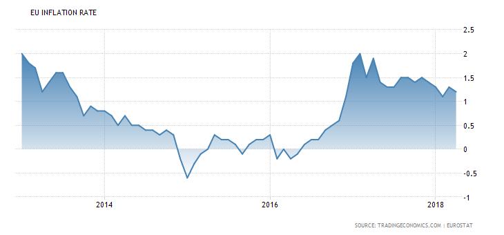 Aberdeen: 'Inflatie blijft hardnekkig laag'