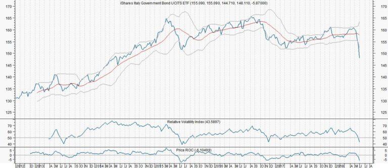 Met een ETF gokken op een rentedaling in Italië