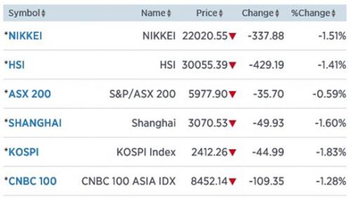 Het dondert ook in Azië