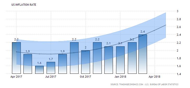 Verkeerde rentebeslissing van de Fed