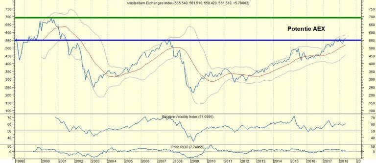 #AEX eindelijk boven niveau van 2007. Wat nu???