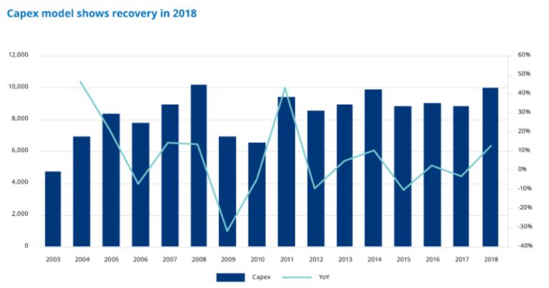 Martin Skanberg ( #Schroders ): 'Sectoren die profiteren van toename investeringen'