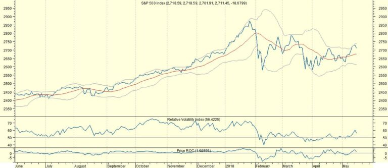 S&P biedt speelruimte en waarom Brent zou stijgen naar 100 dollar