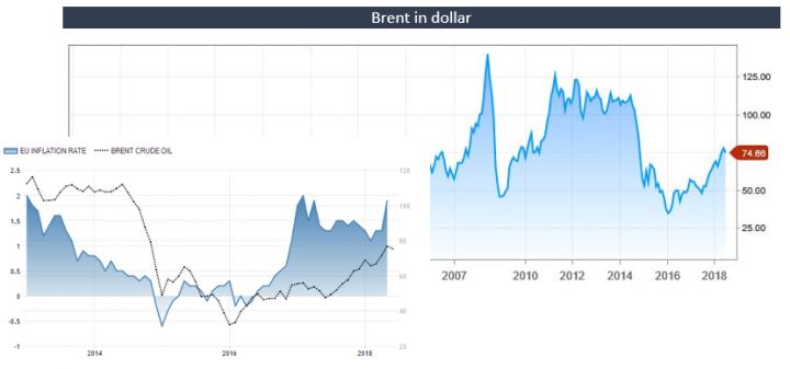 Brent kan 20% omhoog na besluit OPEC