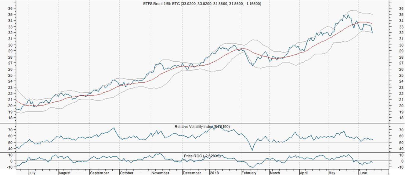 Niet luisteren naar Aberdeen en Goldman, maar een ETFS Brent kopen