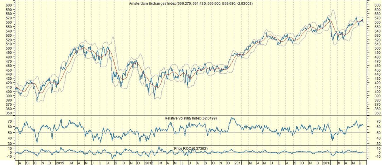 AEX: Pijnlijk hard onderuit door handelsconflict