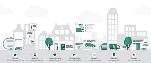 City-as-a-service: 1 op de 3 Nederlanders staat open voor bezitloos leven