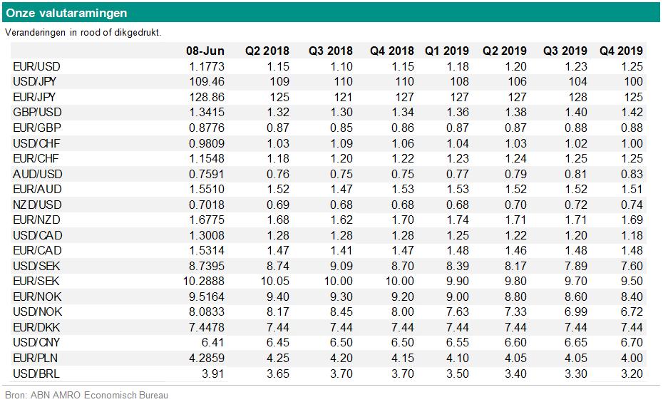 ABN Amro: 'De ECB is weer in beeld'