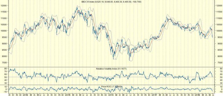 Spaanse crisis leidt tot aanhoudende druk op Ibex 35